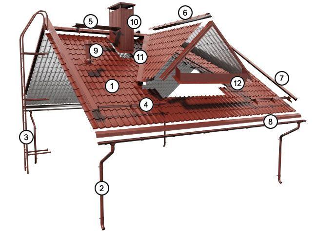 accesorii sistem acoperis
