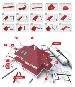 elemente de imbinare si fixare pentru acoperis
